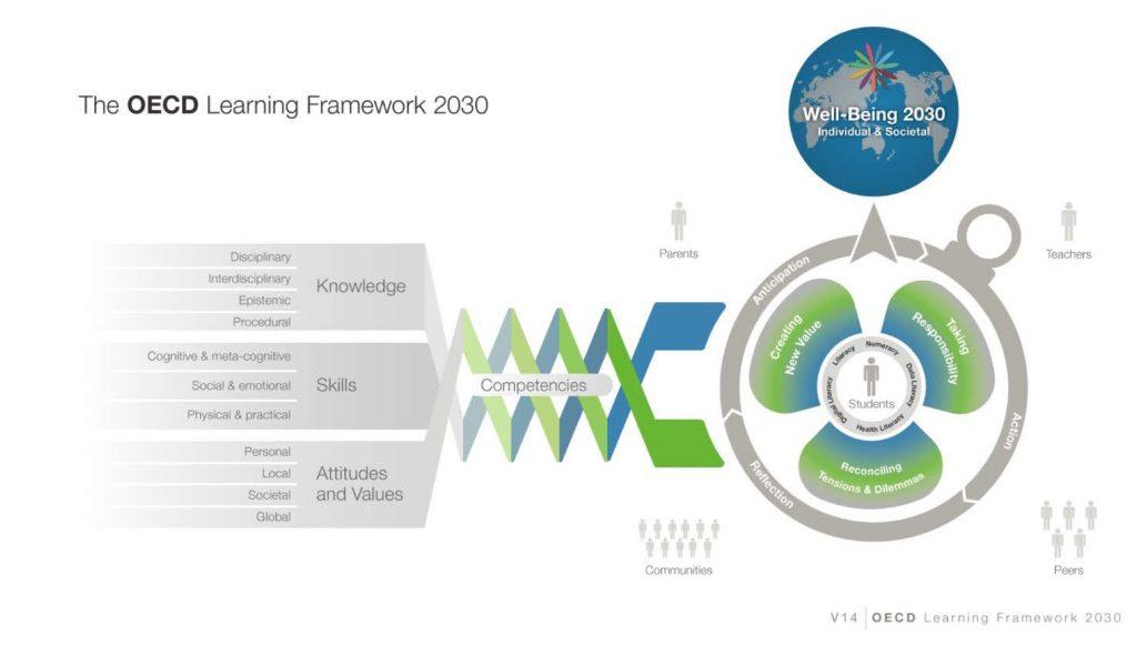 OECD Learning Framework 2030