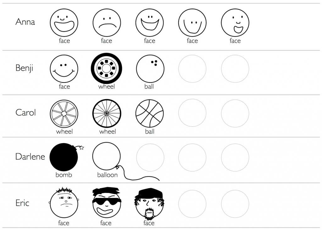 5 verschiedene Personen haben je 5 Kreise mit unterschiedlichen Ideen bespielt