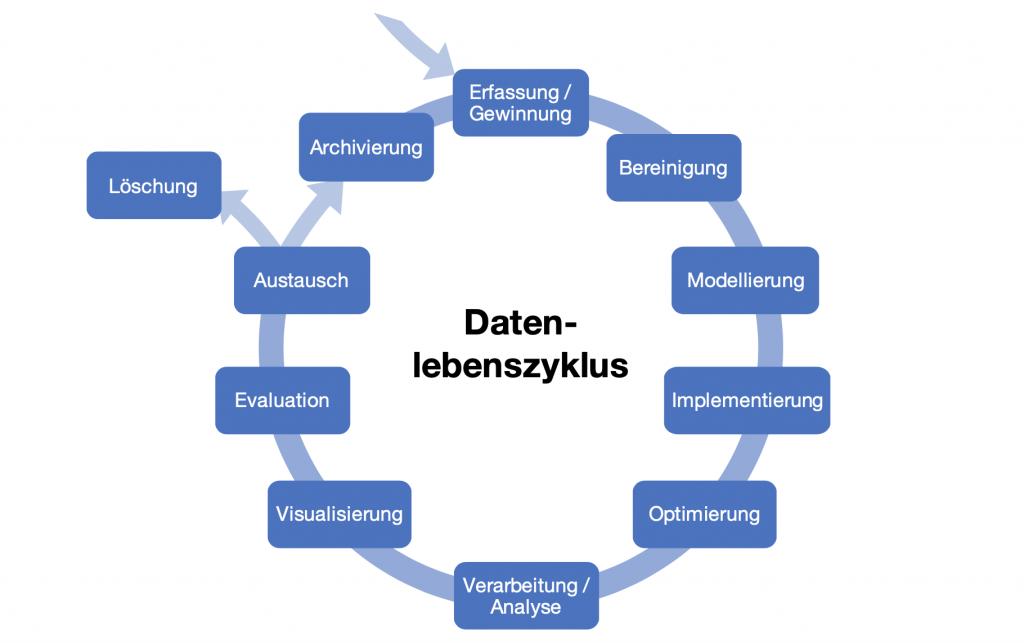 Datenlebenszyklus