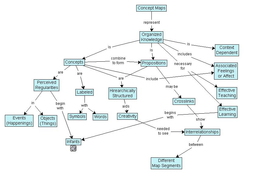 Beispiel für eine Conceptmap