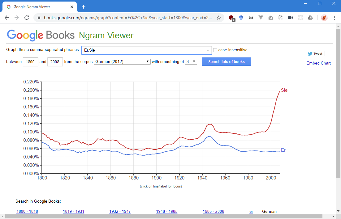 Screenshot Google Ngram